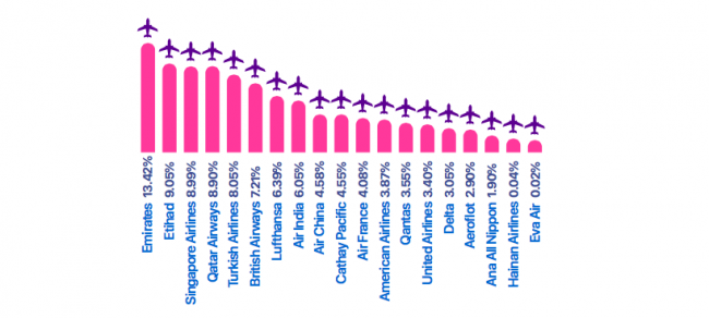 which airline carriers will be able to sustain / survive from this pandemic